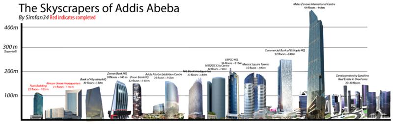 エチオピア|中国が建設予定のビル